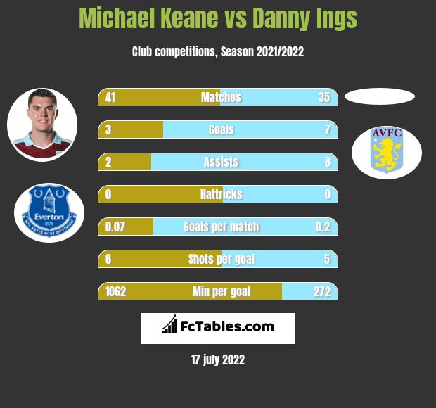 Michael Keane vs Danny Ings infographic