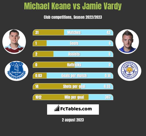 Michael Keane vs Jamie Vardy infographic
