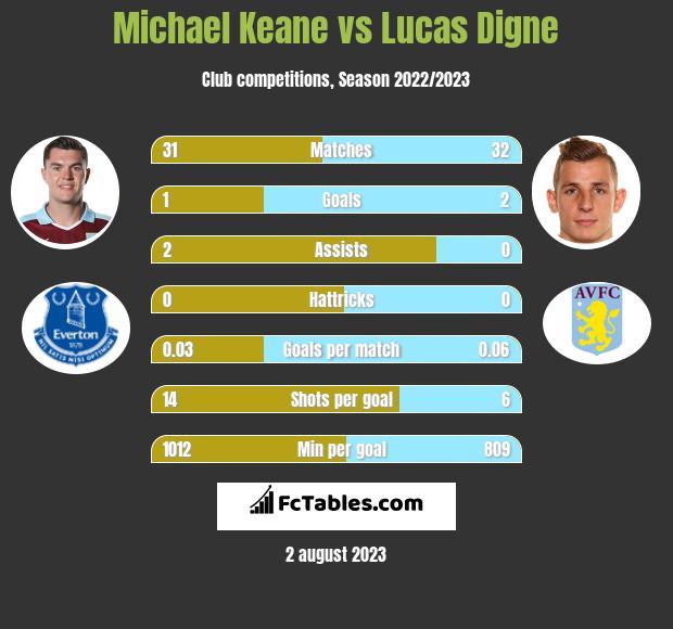 Michael Keane vs Lucas Digne infographic