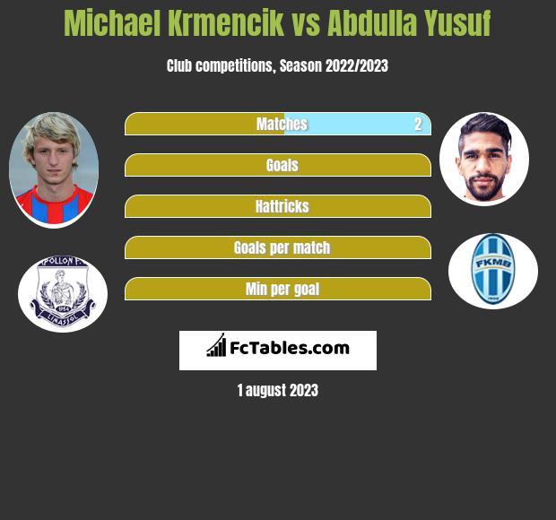 Michael Krmencik vs Abdulla Yusuf h2h player stats