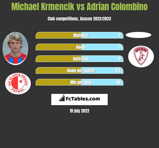 Michael Krmencik vs Adrian Colombino infographic