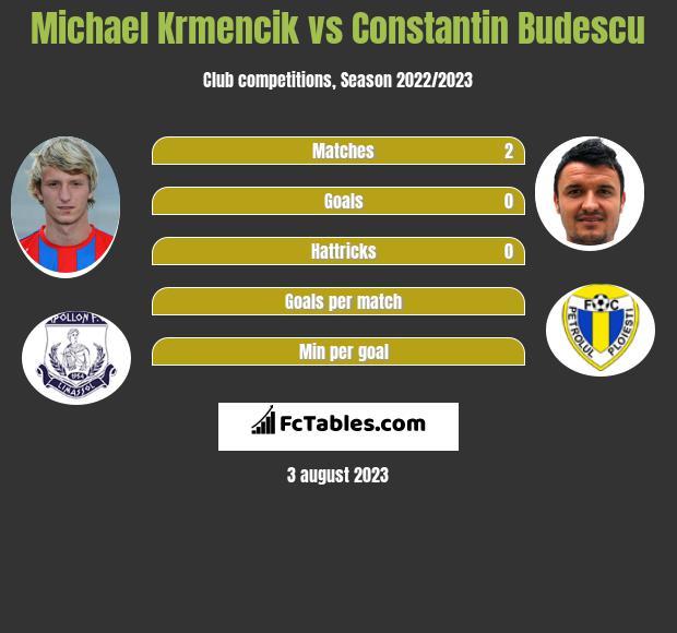 Michael Krmencik vs Constantin Budescu h2h player stats