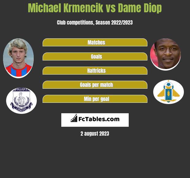 Michael Krmencik vs Dame Diop h2h player stats