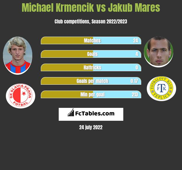 Michael Krmencik vs Jakub Mares h2h player stats