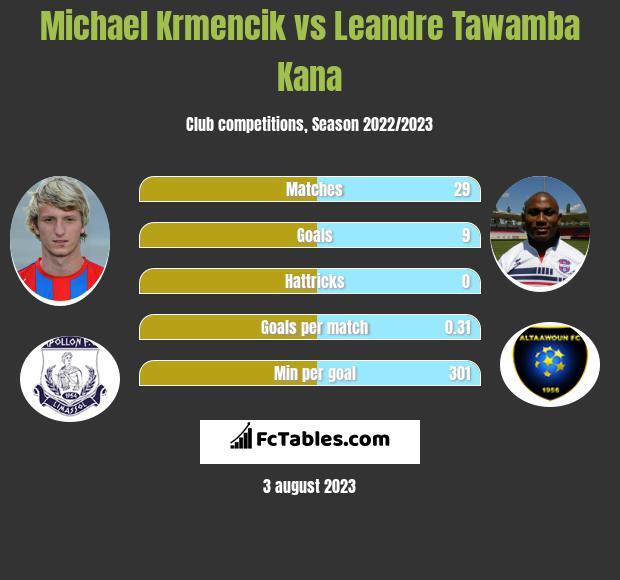 Michael Krmencik vs Leandre Tawamba Kana h2h player stats