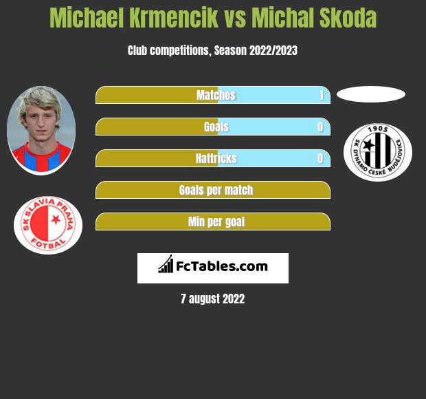 Michael Krmencik vs Michal Skoda h2h player stats