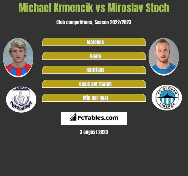 Michael Krmencik vs Miroslav Stoch h2h player stats