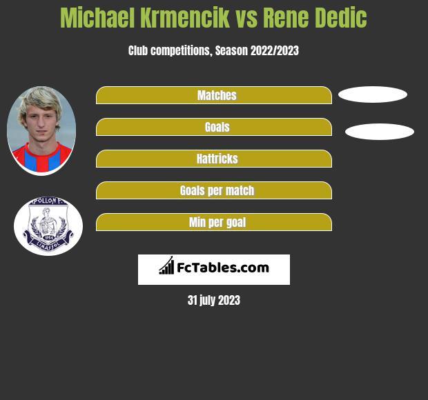 Michael Krmencik vs Rene Dedic h2h player stats