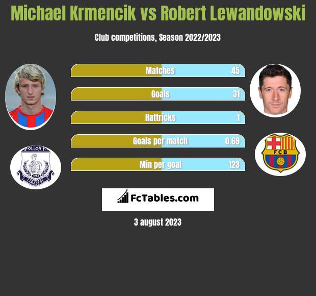 Michael Krmencik vs Robert Lewandowski h2h player stats