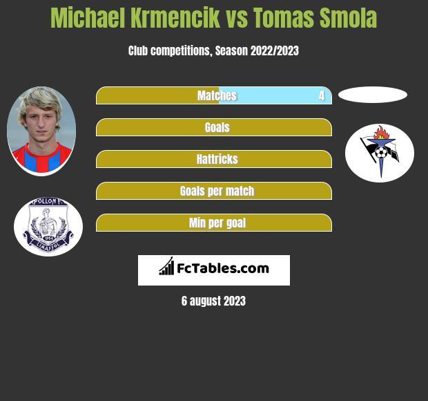Michael Krmencik vs Tomas Smola h2h player stats