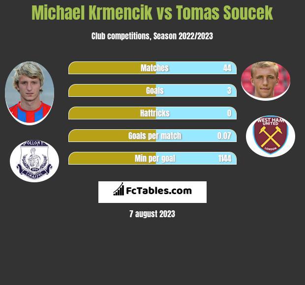 Michael Krmencik vs Tomas Soucek h2h player stats