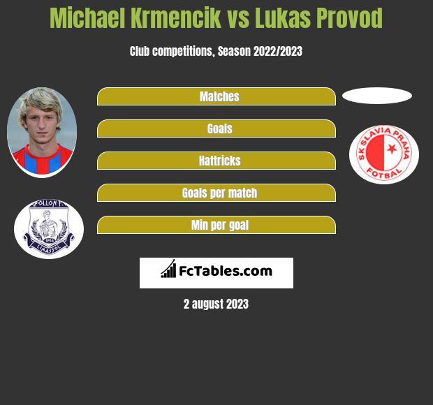 Michael Krmencik vs Lukas Provod h2h player stats