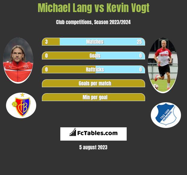 Michael Lang vs Kevin Vogt infographic
