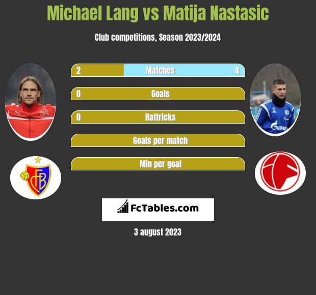 Michael Lang vs Matija Nastasić infographic