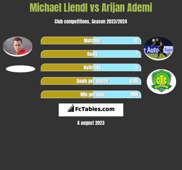 Michael Liendl vs Arijan Ademi h2h player stats