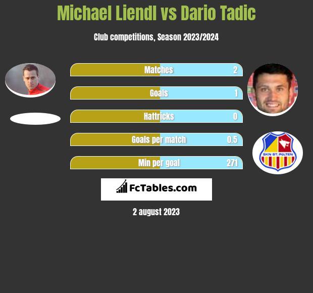 Michael Liendl vs Dario Tadic infographic