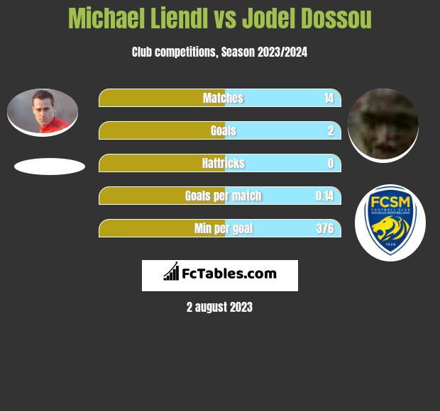 Michael Liendl vs Jodel Dossou infographic