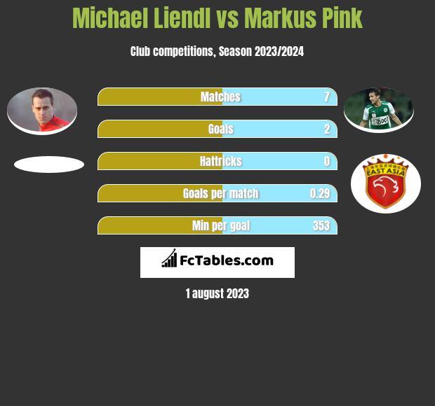 Michael Liendl vs Markus Pink h2h player stats