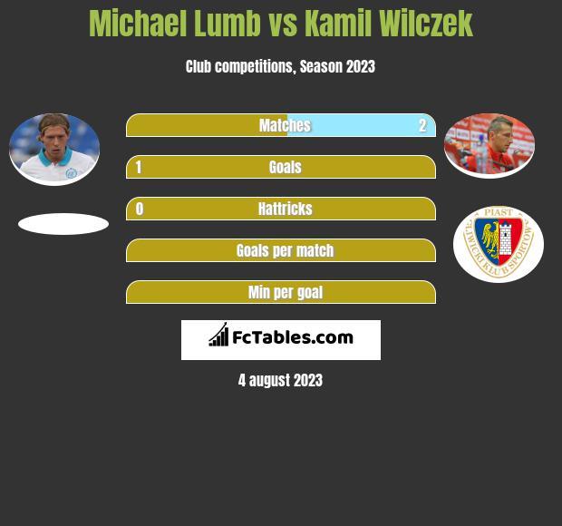 Michael Lumb vs Kamil Wilczek infographic