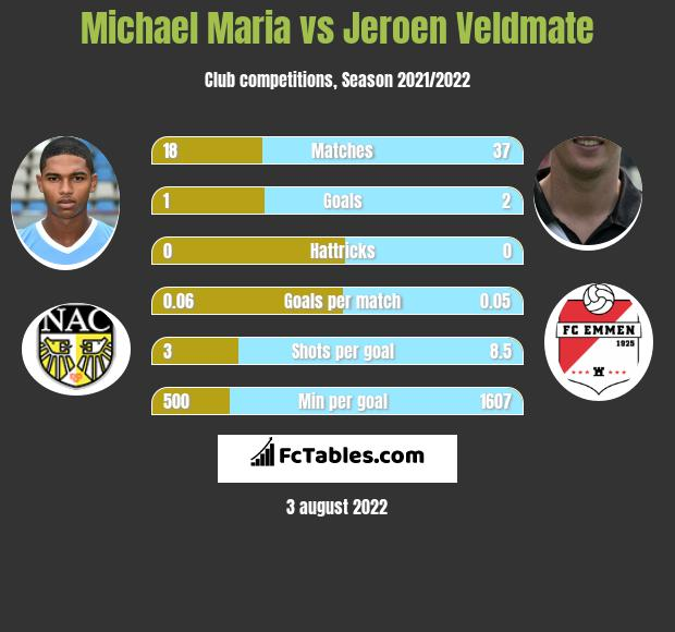Michael Maria infographic statistics for Go Ahead Eagles