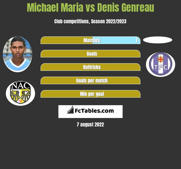Michael Maria infographic statistics for Melbourne City FC