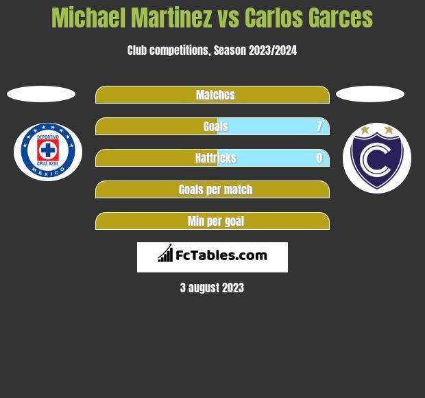 Michael Martinez vs Carlos Garces h2h player stats
