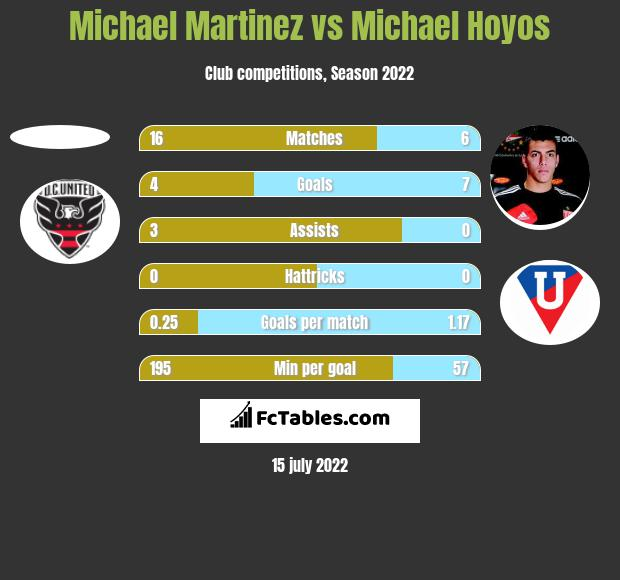 Michael Martinez vs Michael Hoyos h2h player stats