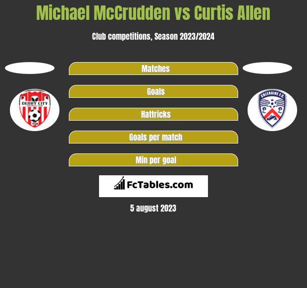 Michael McCrudden vs Curtis Allen h2h player stats