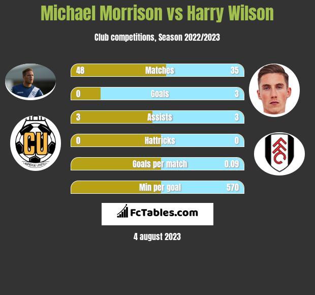Michael Morrison vs Harry Wilson infographic
