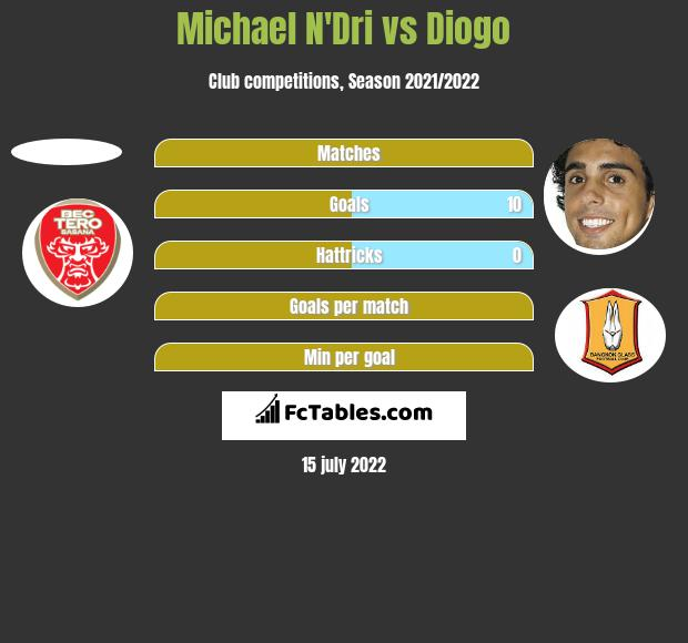 Michael N'Dri vs Diogo h2h player stats