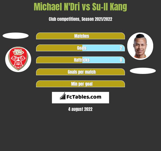Michael N'Dri vs Su-Il Kang h2h player stats