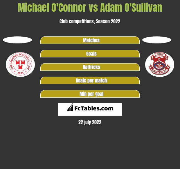Michael O'Connor vs Adam O'Sullivan h2h player stats