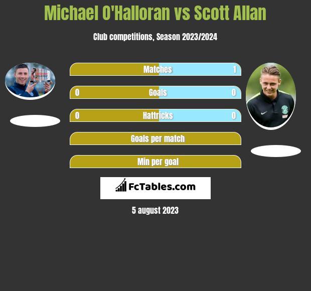 Michael O'Halloran vs Scott Allan infographic