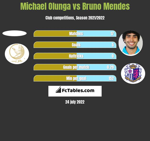 Michael Olunga vs Bruno Mendes h2h player stats