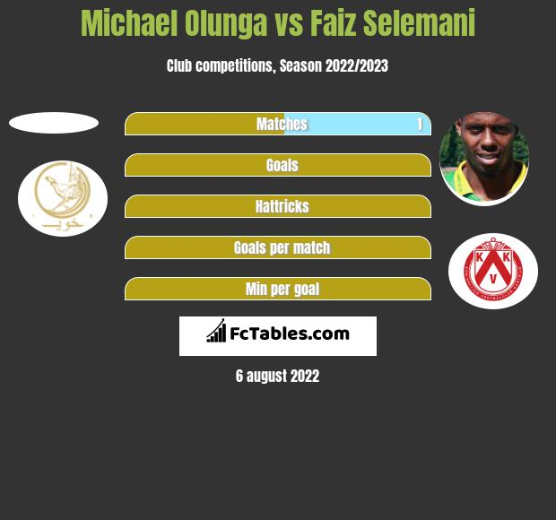 Michael Olunga vs Faiz Selemani h2h player stats