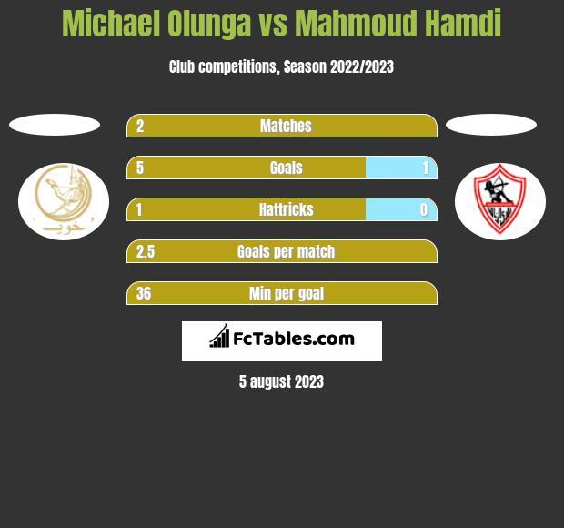 Michael Olunga vs Mahmoud Hamdi h2h player stats