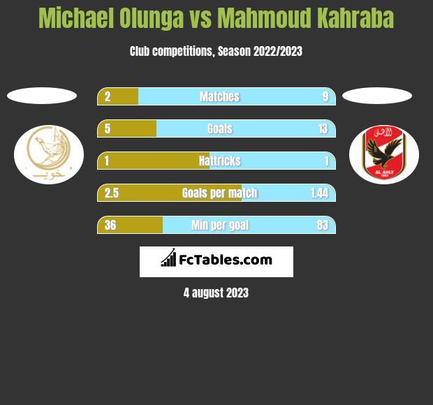 Michael Olunga vs Mahmoud Kahraba h2h player stats