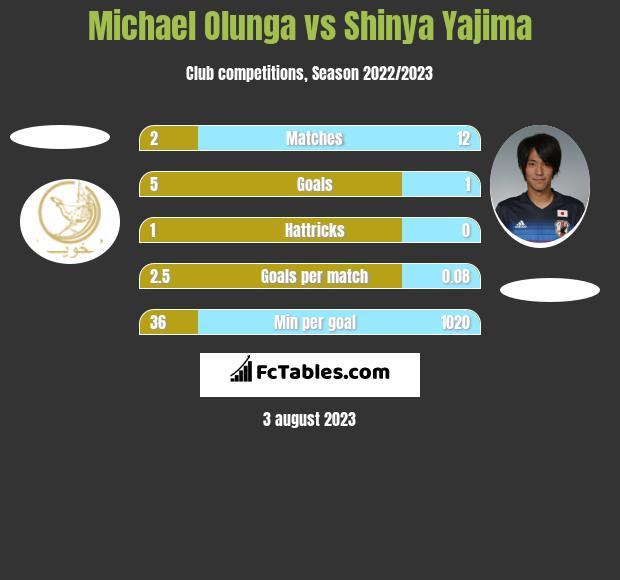 Michael Olunga vs Shinya Yajima h2h player stats