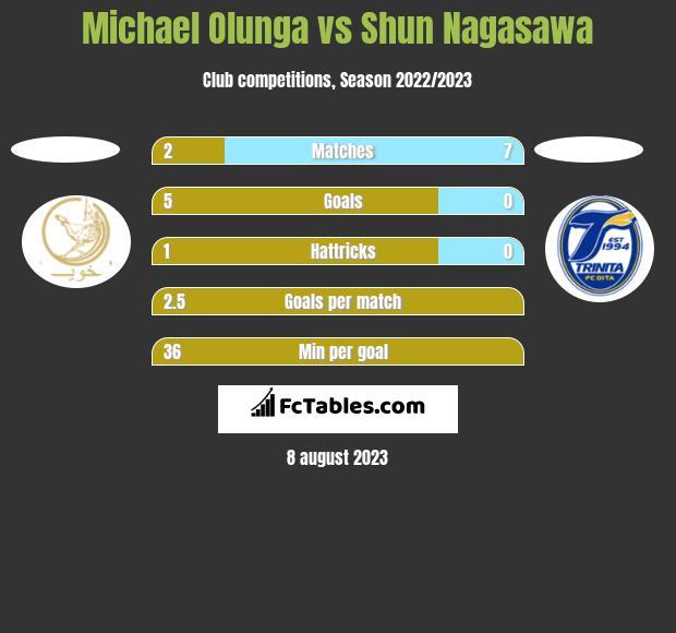 Michael Olunga vs Shun Nagasawa h2h player stats