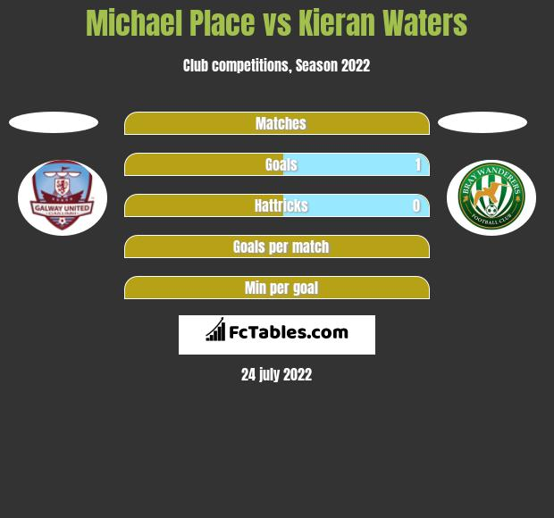 Michael Place vs Kieran Waters h2h player stats