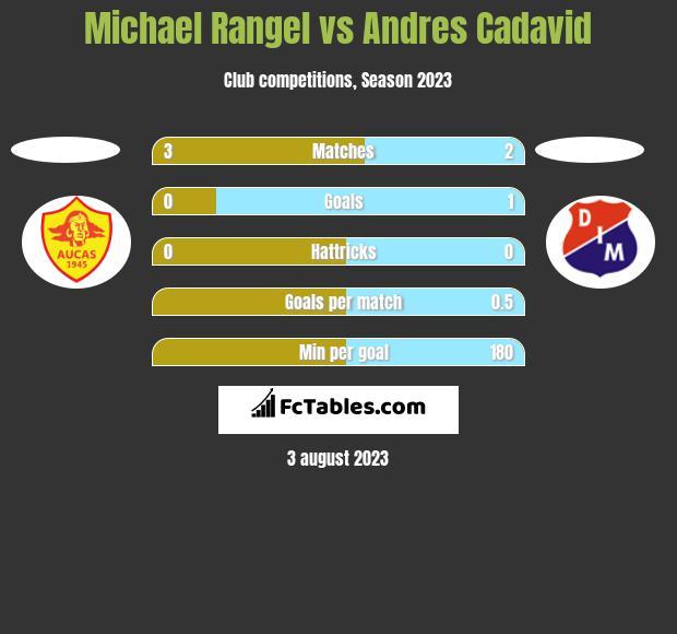 Michael Rangel vs Andres Cadavid h2h player stats