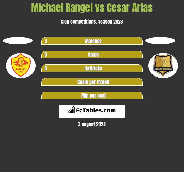 Michael Rangel vs Cesar Arias h2h player stats