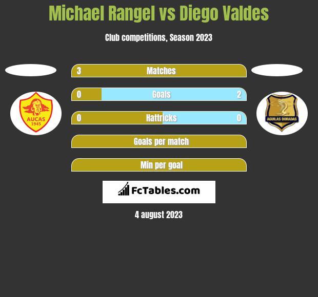 Michael Rangel vs Diego Valdes h2h player stats