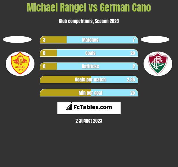 Michael Rangel vs German Cano h2h player stats