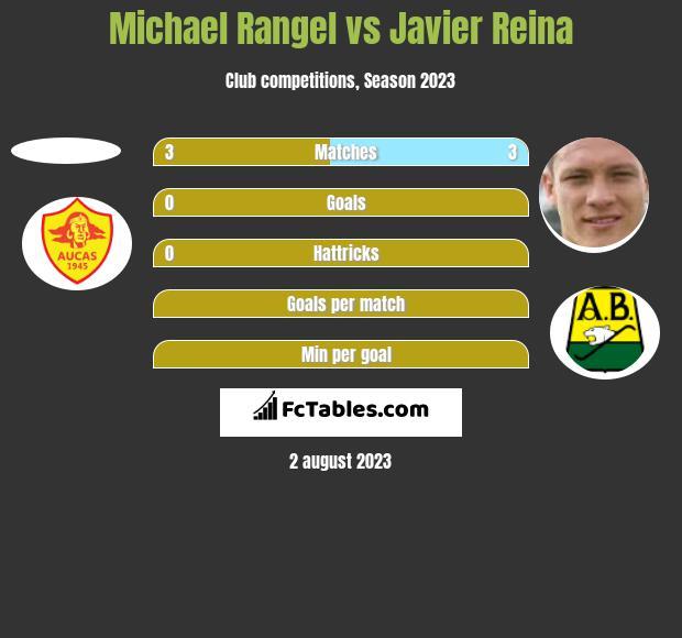 Michael Rangel vs Javier Reina h2h player stats