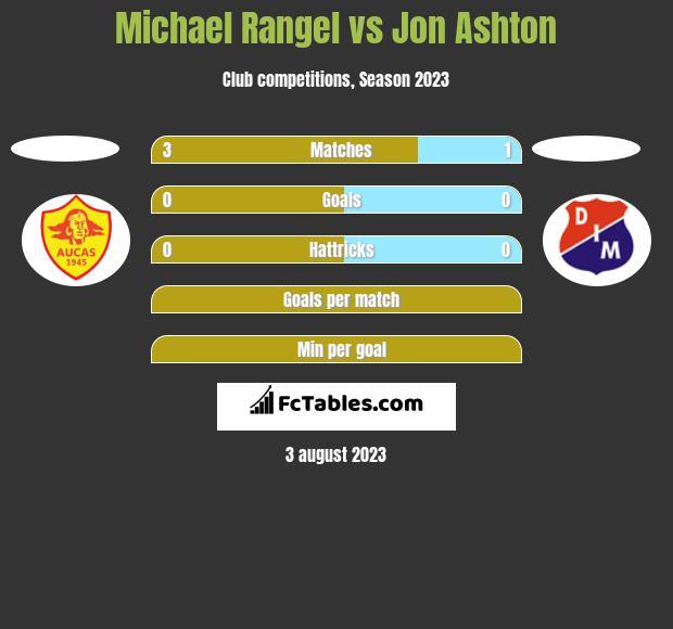 Michael Rangel vs Jon Ashton h2h player stats