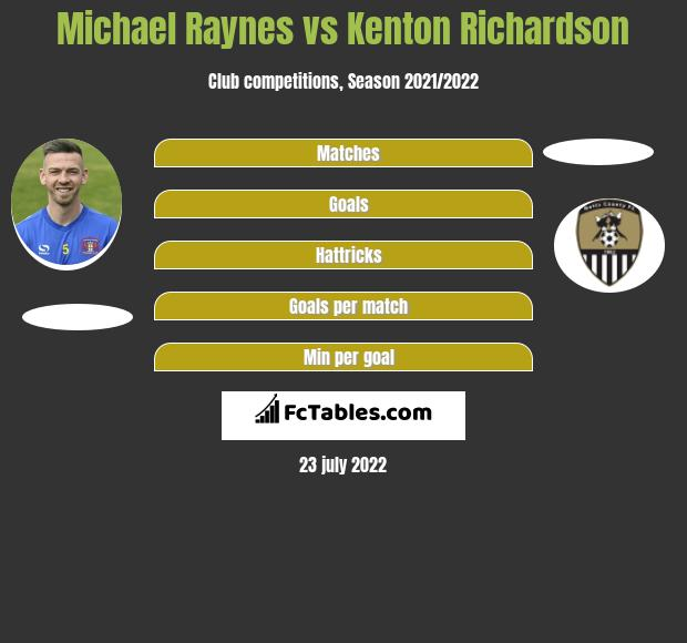 Michael Raynes infographic statistics for Hartlepool