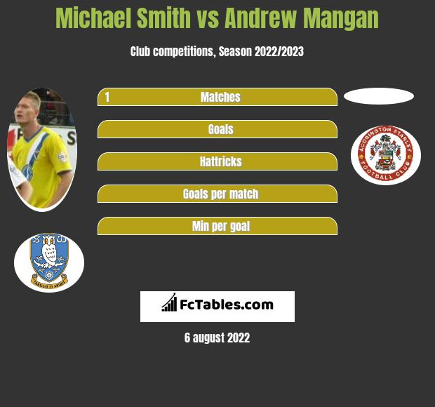 Michael Smith vs Andrew Mangan infographic