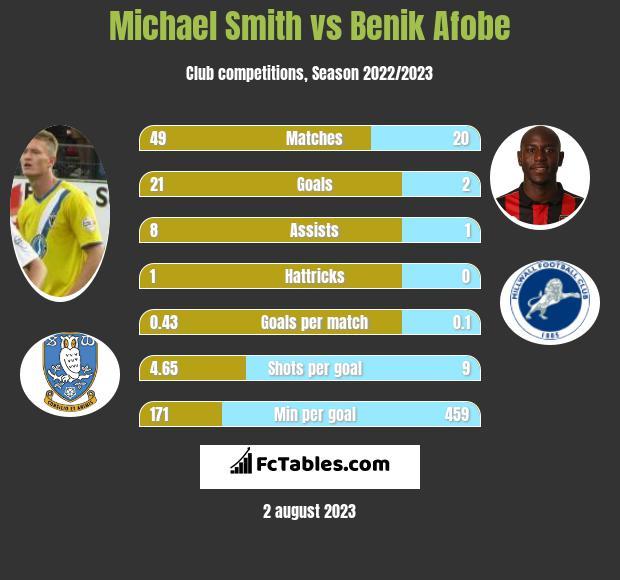 Michael Smith vs Benik Afobe h2h player stats