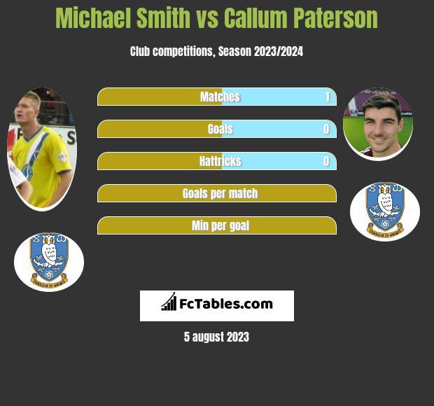 Michael Smith vs Callum Paterson h2h player stats